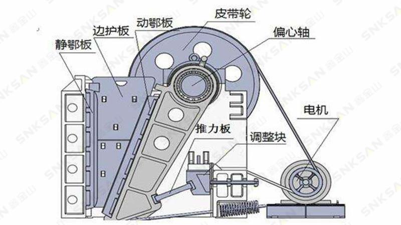 颚式破碎机工作原理